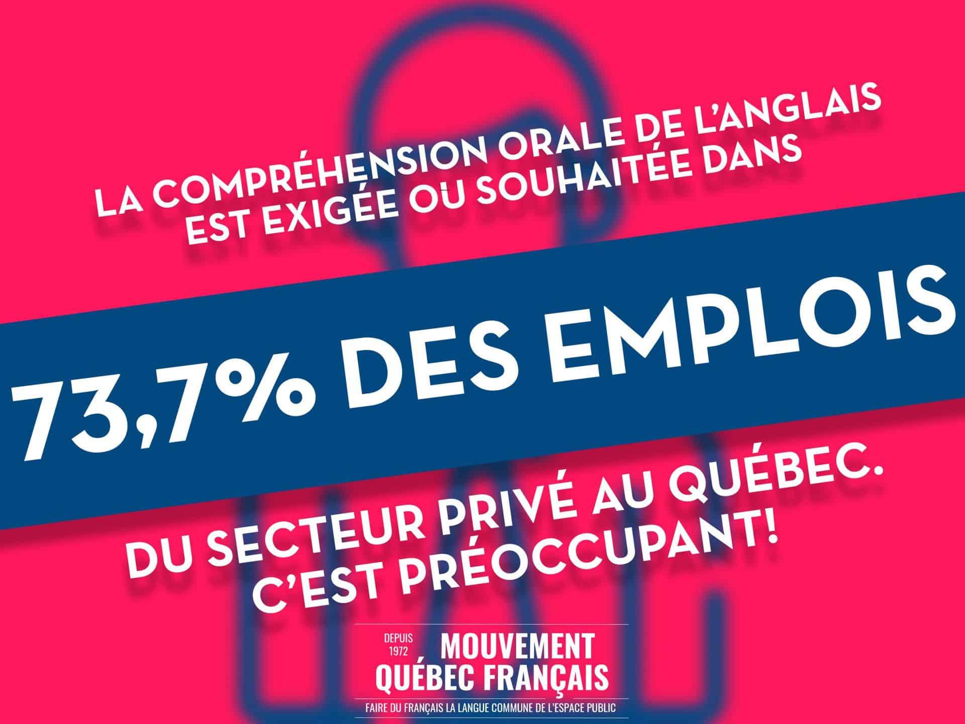 Langlais exigé dans les emplois du secteur privé